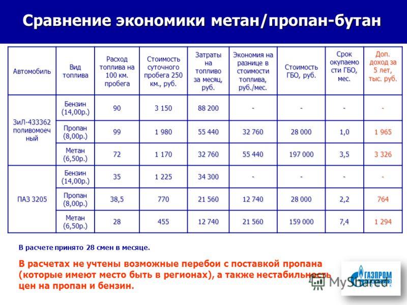 Сравнение экономики метан/пропан-бутан Автомобиль Вид топлива Расход топлива на 100 км. пробега Стоимость суточного пробега 250 км., руб. Затраты на топливо за месяц, руб. Экономия на разнице в стоимости топлива, руб./мес. Стоимость ГБО, руб. Срок ок
