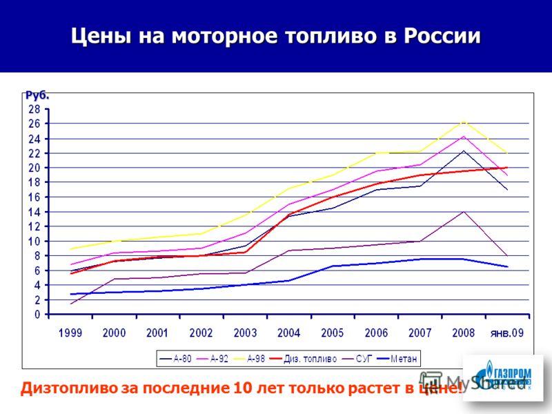 Цены на моторное топливо в России Руб. Дизтопливо за последние 10 лет только растет в цене!