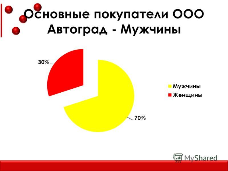 Основные покупатели ООО Автоград - Мужчины
