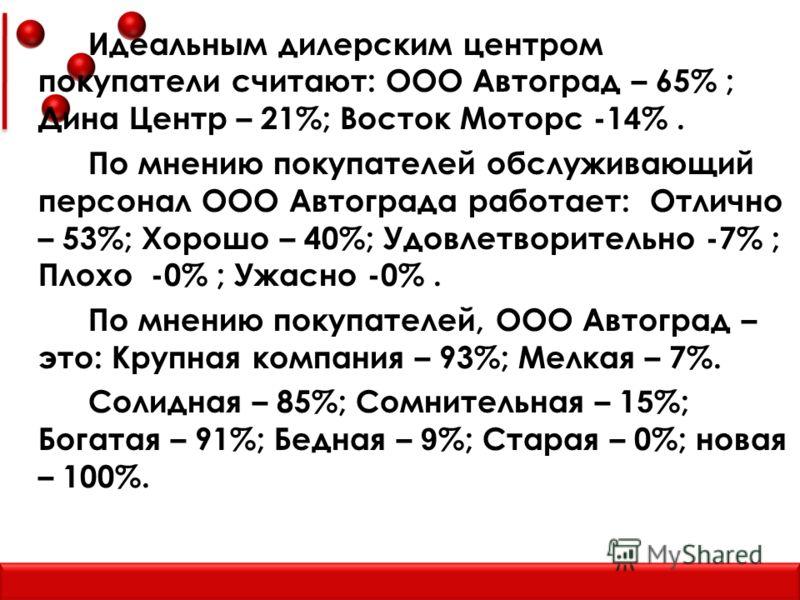 Идеальным дилерским центром покупатели считают: ООО Автоград – 65% ; Дина Центр – 21%; Восток Моторс -1 4 %. По мнению покупателей обслуживающий персонал ООО Автограда работает: Отлично – 53%; Хорошо – 40%; Удовлетворительно -7% ; Плохо -0% ; Ужасно