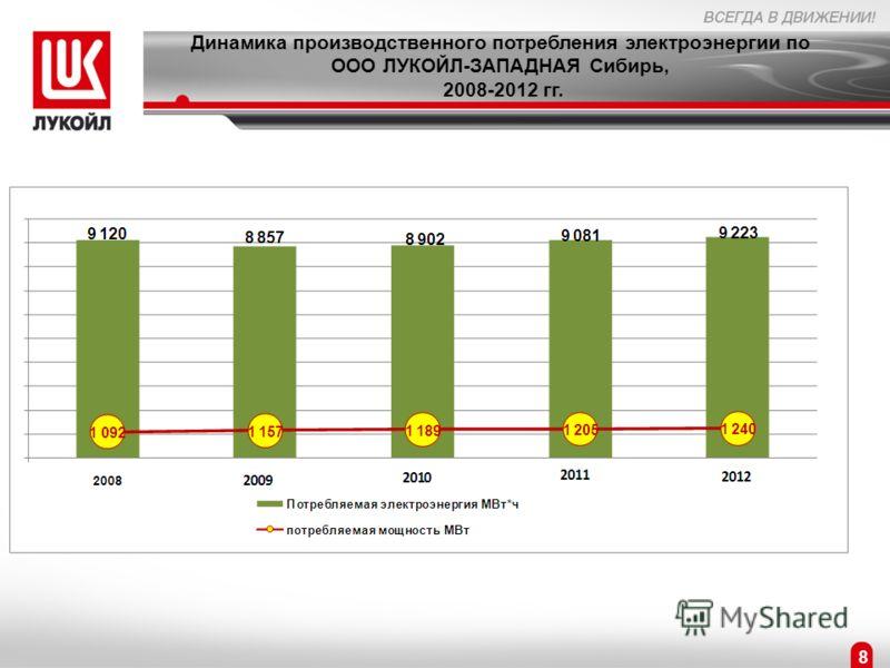 Динамика производственного потребления электроэнергии по ООО ЛУКОЙЛ-ЗАПАДНАЯ Сибирь, 2008-2012 гг. 8