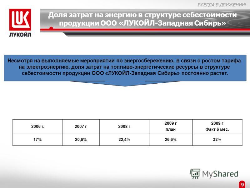 Доля затрат на энергию в структуре себестоимости продукции ООО «ЛУКОЙЛ-Западная Сибирь» 2006 г.2007 г2008 г 2009 г план 2009 г Факт 6 мес. 17%20,6%22,4%26,6%32% Несмотря на выполняемые мероприятий по энергосбережению, в связи с ростом тарифа на элект