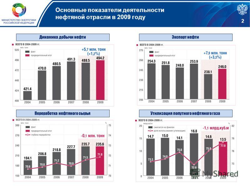 Динамика добычи нефтиЭкспорт нефти Переработка нефтяного сырья Утилизация попутного нефтяного газа 2 Основные показатели деятельности нефтяной отрасли в 2009 году