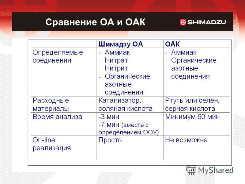 Сравнение ОА и ОАК