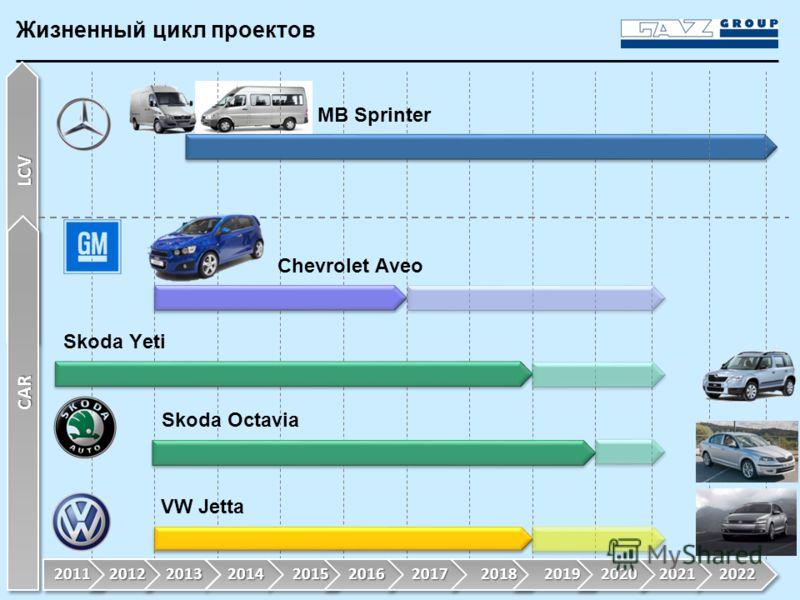Жизненный цикл проектов LCV CAR VW Jetta Skoda Octavia Skoda Yeti Chevrolet Aveo MB Sprinter 2011 20122013201420152016201720182019 2020 20212022