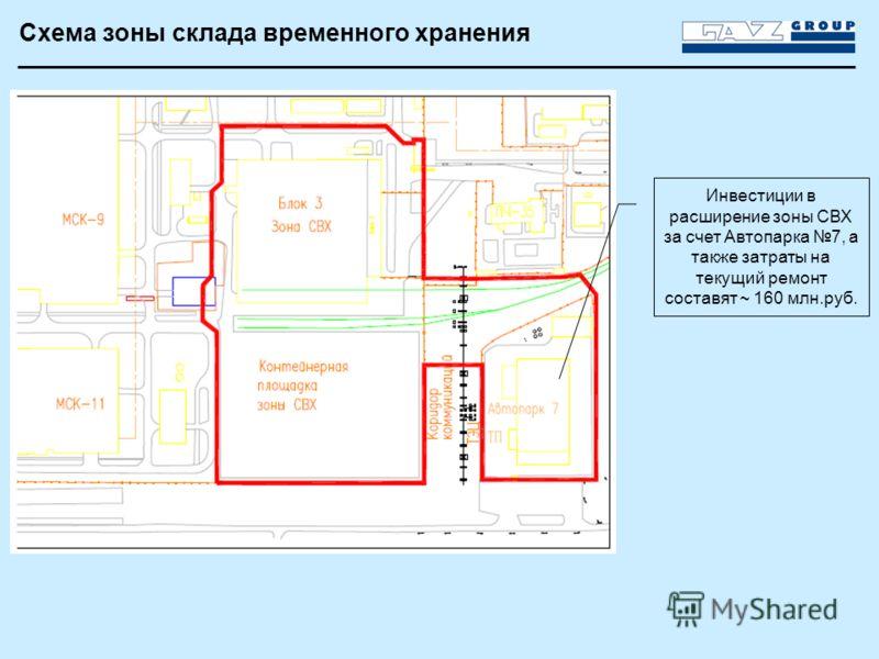Схема зоны склада временного хранения Инвестиции в расширение зоны СВХ за счет Автопарка 7, а также затраты на текущий ремонт составят ~ 160 млн.руб.