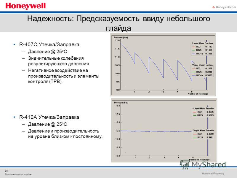 Honeywell Proprietary Honeywell.com 20 Document control number R-407C Утечка/Заправка –Давление @ 25 o C –Значительные колебания результирующего давления –Негативное воздействие на производительность и элементы контроля (ТРВ). R-410A Утечка/Заправка