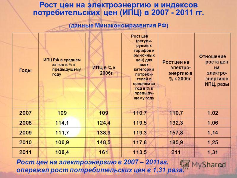 4 Рост цен на электроэнергию и индексов потребительских цен (ИПЦ) в 2007 - 2011 гг. (данные Минэкономразвития РФ) Годы ИПЦ РФ в среднем за год в % к предыдущему году ИПЦ в % к 2006г. Рост цен (регули- руемых тарифов и рыночных цен) для всех категорий