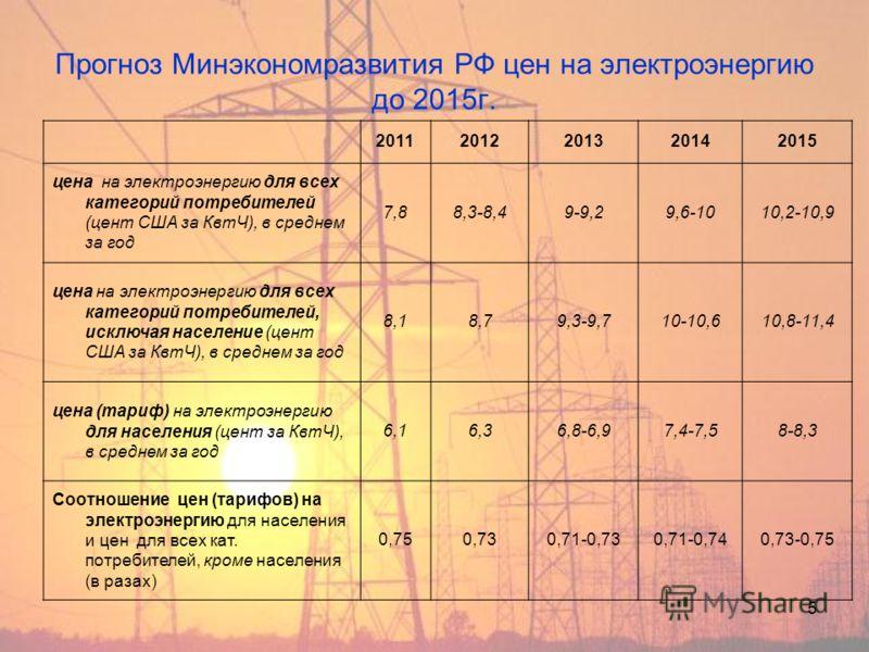 5 Прогноз Минэкономразвития РФ цен на электроэнергию до 2015г. 20112012201320142015 цена на электроэнергию для всех категорий потребителей (цент США за КвтЧ), в среднем за год 7,88,3-8,49-9,29,6-1010,2-10,9 цена на электроэнергию для всех категорий п