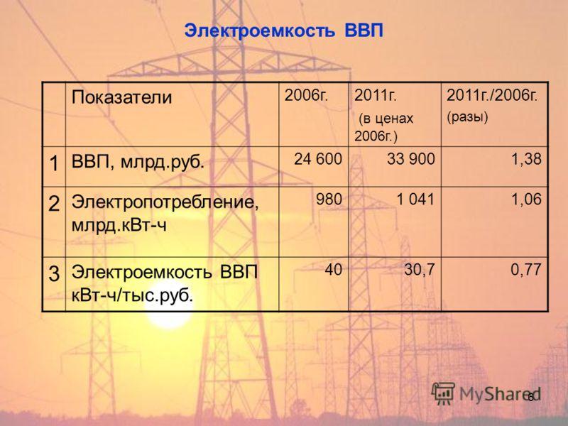 6 Электроемкость ВВП Показатели 2006г.2011г. (в ценах 2006г.) 2011г./2006г. (разы) 1 ВВП, млрд.руб. 24 60033 9001,38 2 Электропотребление, млрд.кВт-ч 9801 0411,06 3 Электроемкость ВВП кВт-ч/тыс.руб. 4030,70,77
