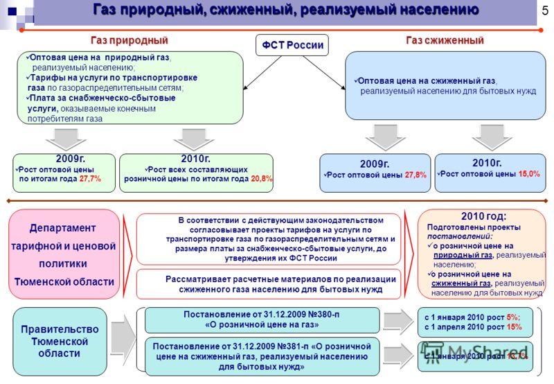 2010 год: Подготовлены проекты постановлений: о розничной цене на природный газ, реализуемый населению; о розничной цене на сжиженный газ, реализуемый населению для бытовых нужд ФСТ России Оптовая цена на сжиженный газ, реализуемый населению для быто