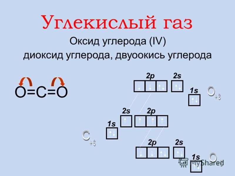Мr(СО) = 28 2СО + О 2 = 2СО 2 Цвета, запаха не имеет. В воде нерастворим. СО – сильный восстановитель! Мr(возд.) = 29 Физические свойства: Химические свойства: