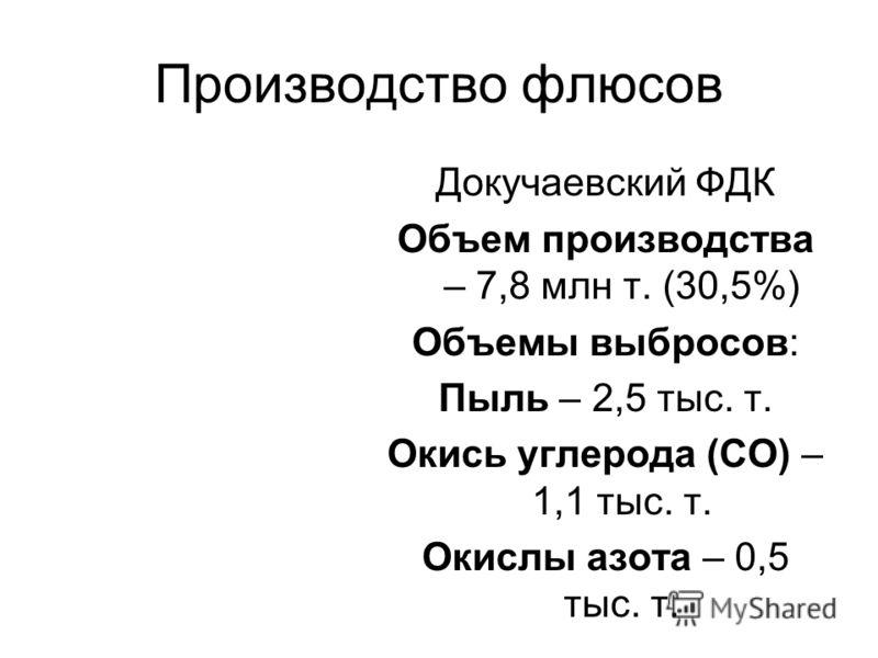 Производство флюсов Докучаевский ФДК Объем производства – 7,8 млн т. (30,5%) Объемы выбросов: Пыль – 2,5 тыс. т. Окись углерода (CO) – 1,1 тыс. т. Окислы азота – 0,5 тыс. т.
