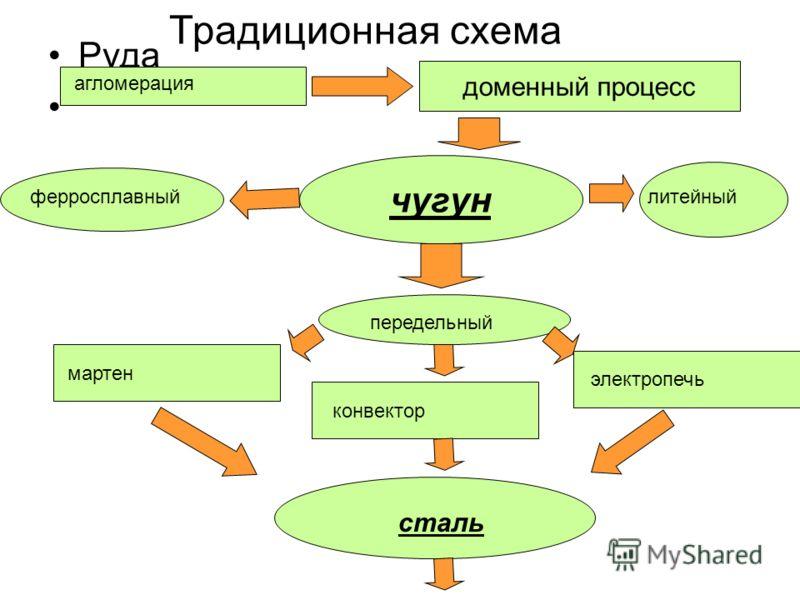 Традиционная схема Руда доменный процесс чугун литейныйферросплавный передельный мартен конвектор электропечь сталь агломерация