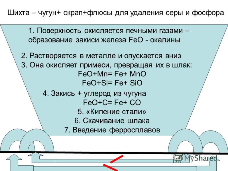 1.Поверхность окисляется печными газами – образование закиси железа FeO - окалины 2. Растворяется в металле и опускается вниз 3. Она окисляет примеси, превращая их в шлак: FeO+Mn= Fe+ MnO FeO+Si= Fe+ SiO 4. Закись + углерод из чугуна FeO+C= Fe+ CO 5.