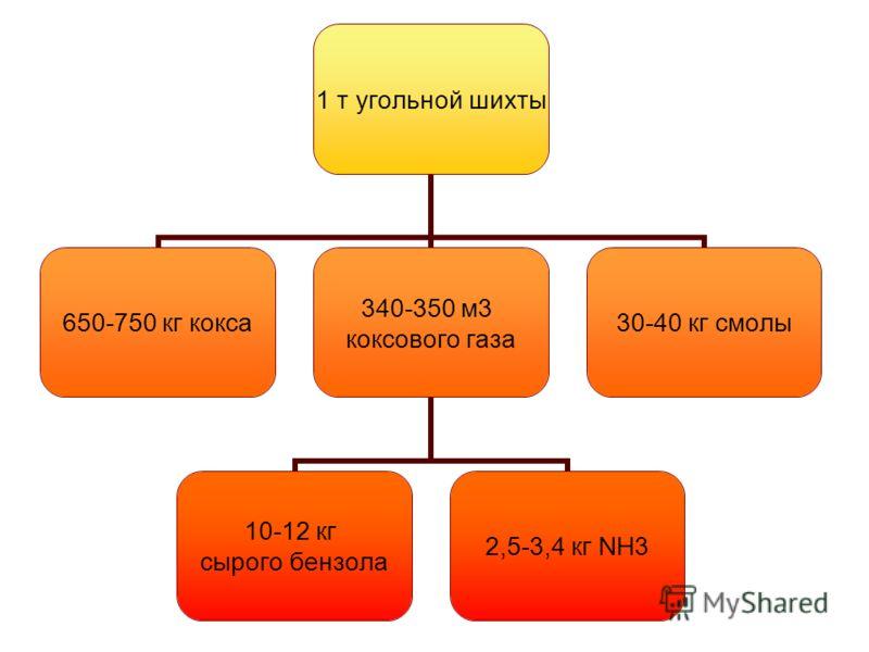 1 т угольной шихты 650-750 кг кокса 340-350 м3 коксового газа 10-12 кг сырого бензола 2,5-3,4 кг NH3 30-40 кг смолы