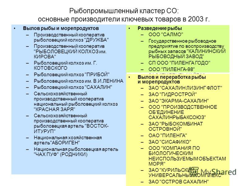 Рыбопромышленный кластер СО: основные производители ключевых товаров в 2003 г. Вылов рыбы и морепродуктов –Производственный кооператив рыболовецкий колхоз