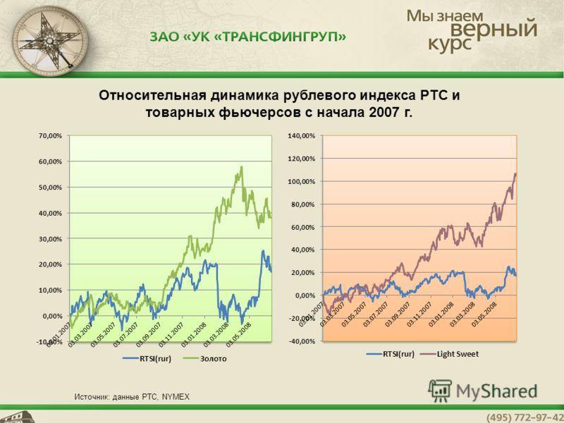 4 Относительная динамика рублевого индекса РТС и товарных фьючерсов с начала 2007 г. Источник: данные РТС, NYMEX