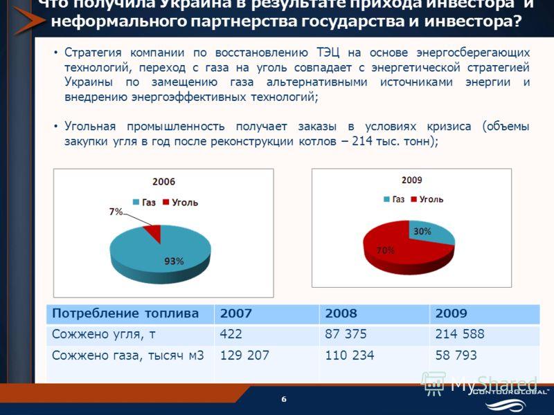 Что получила Украина в результате прихода инвестора и неформального партнерства государства и инвестора? 6 Потребление топлива200720082009 Сожжено угля, т42287 375214 588 Сожжено газа, тысяч м3129 207110 23458 793 Стратегия компании по восстановлению