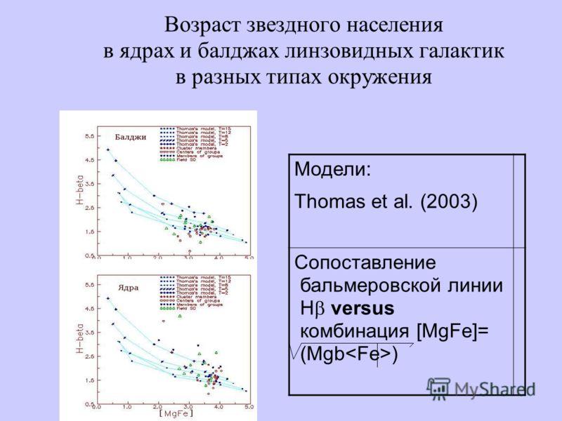 Возраст звездного населения в ядрах и балджах линзовидных галактик в разных типах окружения Модели: Thomas et al. (2003) Сопоставление бальмеровской линии H versus комбинация [MgFe]= (Mgb )