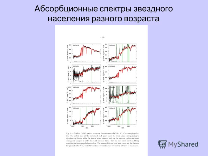 Абсорбционные спектры звездного населения разного возраста