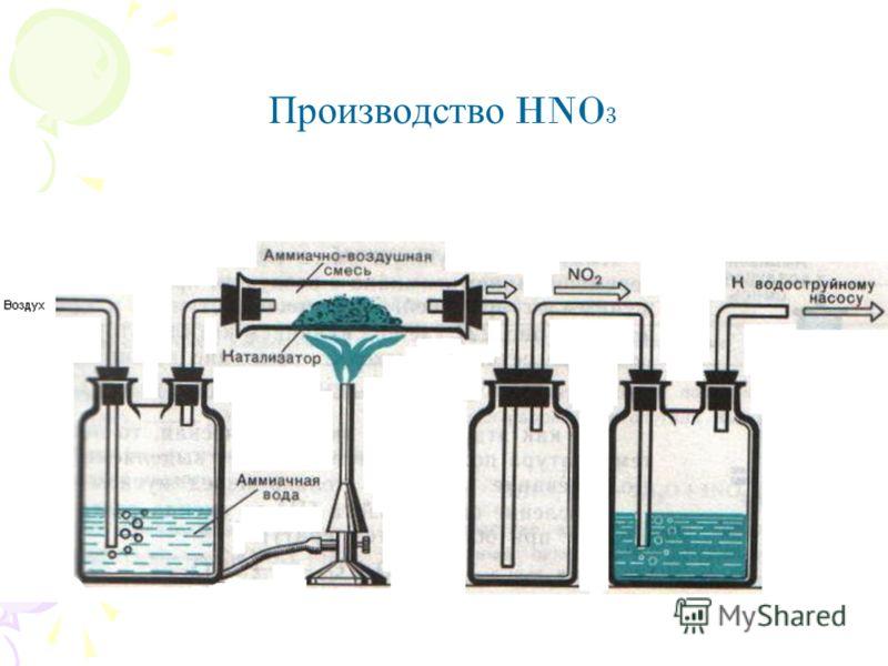 Производство HNO 3