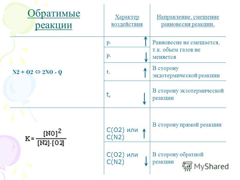 Характер воздействия Направление, смещение равновесия реакции. N2 + O2 2NO - Q p, Равновесие не смещается, т. к. объем газов не меняется p, t, В сторону эндотермической реакции t, В сторону экзотермической реакции C(O2) или C(N2) В сторону прямой реа