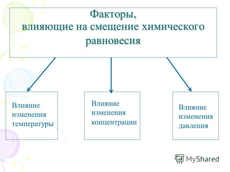 Факторы, влияющие на смещение химического равновесия Влияние изменения температуры Влияние изменения концентрации Влияние изменения давления