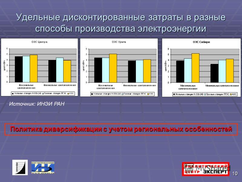 10 Удельные дисконтированные затраты в разные способы производства электроэнергии Источник: ИНЭИ РАН Политика диверсификации с учетом региональных особенностей