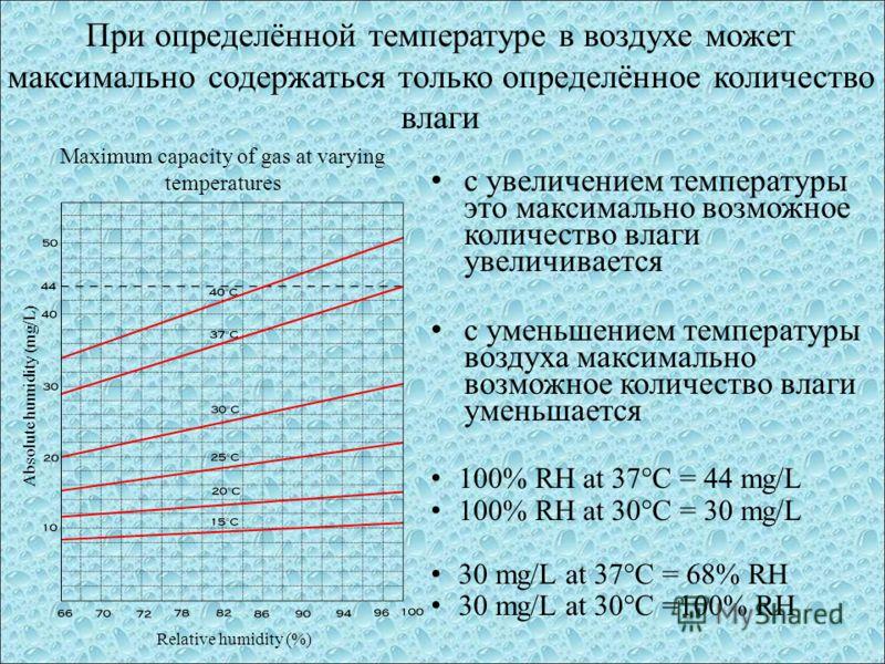 При определённой температуре в воздухе может максимально содержаться только определённое количество влаги с увеличением температуры это максимально возможное количество влаги увеличивается с уменьшением температуры воздуха максимально возможное колич