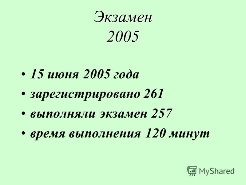 Экзамен 2005 15 июня 2005 года зарегистрировано 261 выполняли экзамен 257 время выполнения 120 минут