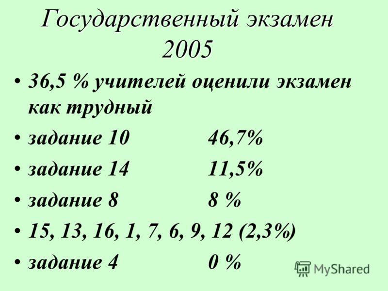 Государственный экзамен 2005 36,5 % учителей оценили экзамен как трудный задание 10 46,7% задание 1411,5% задание 8 8 % 15, 13, 16, 1, 7, 6, 9, 12 (2,3%) задание 40 %