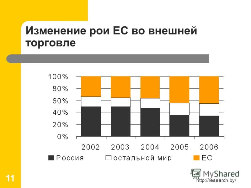 http://research.by/ 11 Изменение рои ЕС во внешней торговле