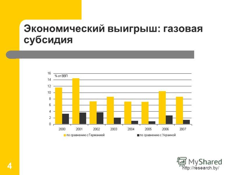 http://research.by/ 4 Экономический выигрыш: газовая субсидия