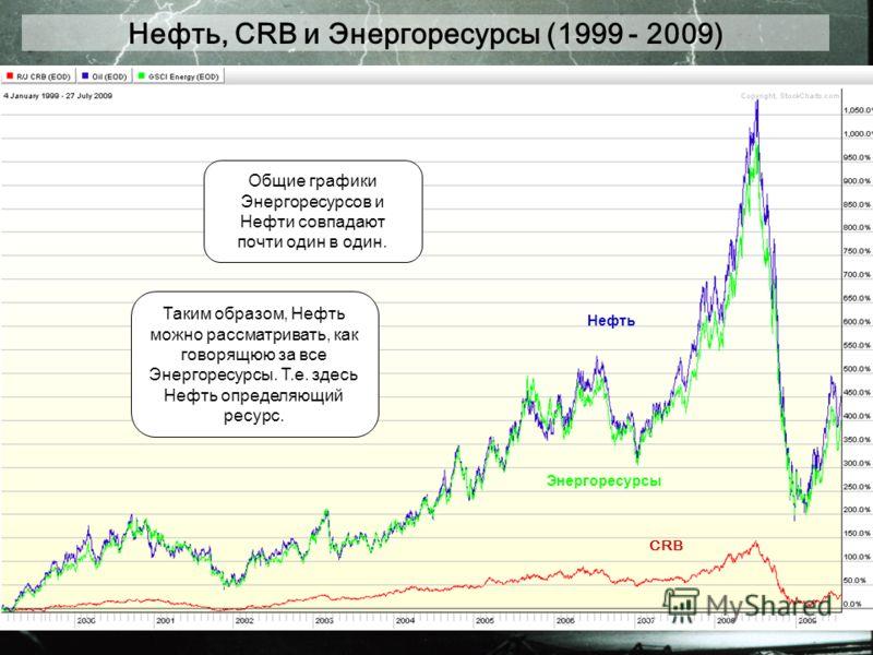 Нефть, CRB и Энергоресурсы (1999 - 2009) Общие графики Энергоресурсов и Нефти совпадают почти один в один. CRB Энергоресурсы Нефть Таким образом, Нефть можно рассматривать, как говорящюю за все Энергоресурсы. Т.е. здесь Нефть определяющий ресурс.