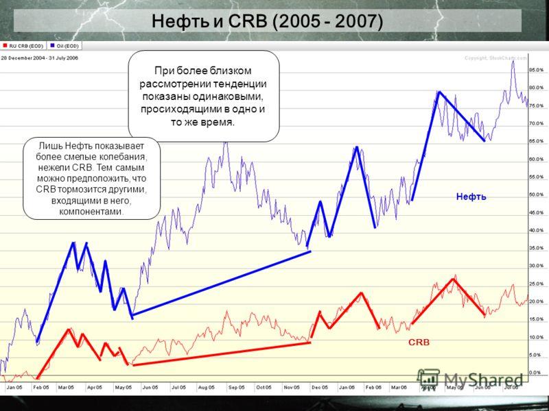 Нефть и CRB (2005 - 2007) При более близком рассмотрении тенденции показаны одинаковыми, просиходящими в одно и то же время. Лишь Нефть показывает более смелые колебания, нежели CRB. Тем самым можно предположить, что CRB тормозится другими, входящими