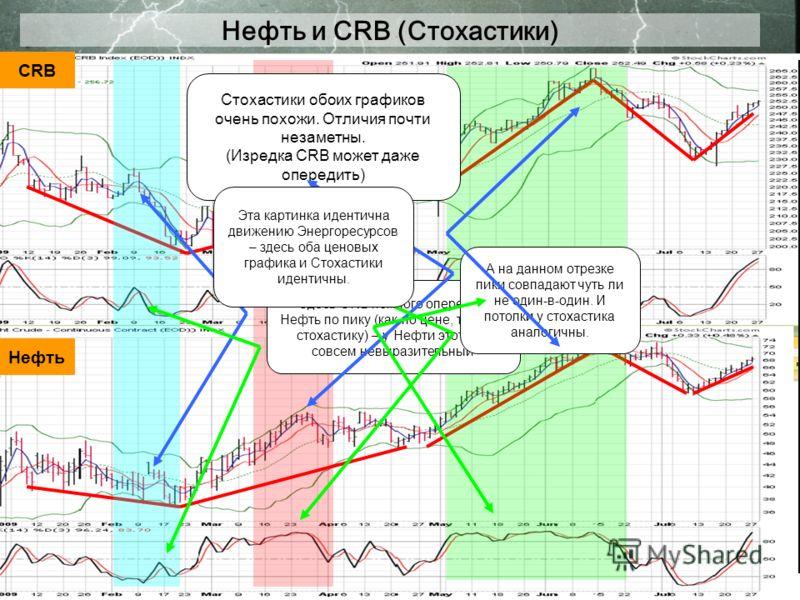 Нефть и CRB (Стохастики) CRB Нефть Стохастики обоих графиков очень похожи. Отличия почти незаметны. (Изредка CRB может даже опередить) Здесь CRB немного опередил Нефть по пику (как по цене, так и по стохастику) – у Нефти этот пик совсем невыразительн
