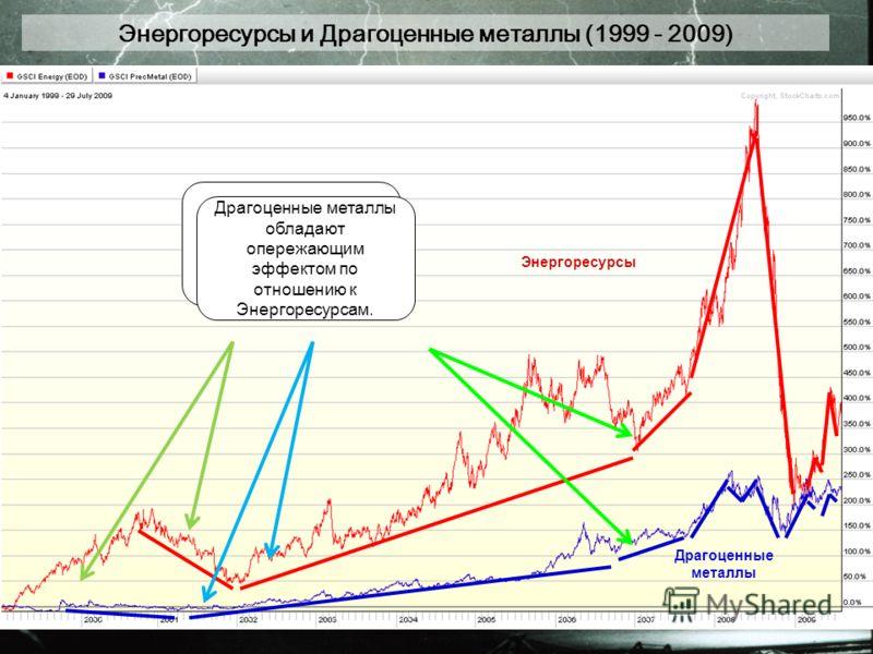 Энергоресурсы и Драгоценные металлы (1999 - 2009) Энергоресурсы Драгоценные металлы Энергоресурсы и Драгоценные металлы сонаправлены Драгоценные металлы обладают опережающим эффектом по отношению к Энергоресурсам.