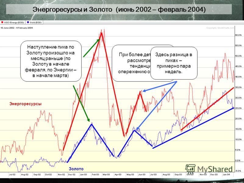 Энергоресурсы и Золото (июнь 2002 – февраль 2004) Наступление пика по Золоту произошло на месяц раньше (по Золоту в начале февраля, по Энергии – в начале марта) При более детальном рассмотрении тенденция к опережению остается. Здесь разница в пиках –