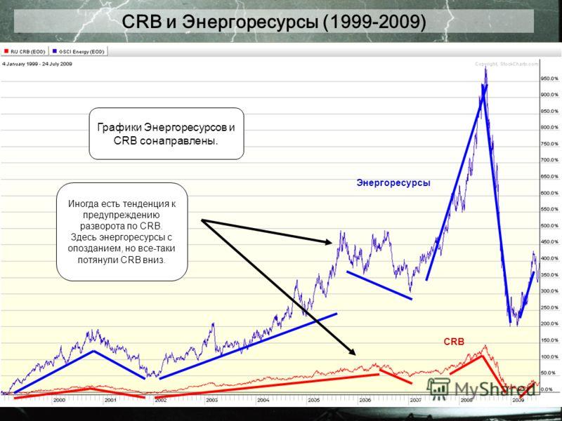 CRB и Энергоресурсы (1999-2009) Графики Энергоресурсов и CRB сонаправлены. Иногда есть тенденция к предупреждению разворота по CRB. Здесь энергоресурсы с опозданием, но все-таки потянули CRB вниз. CRB Энергоресурсы
