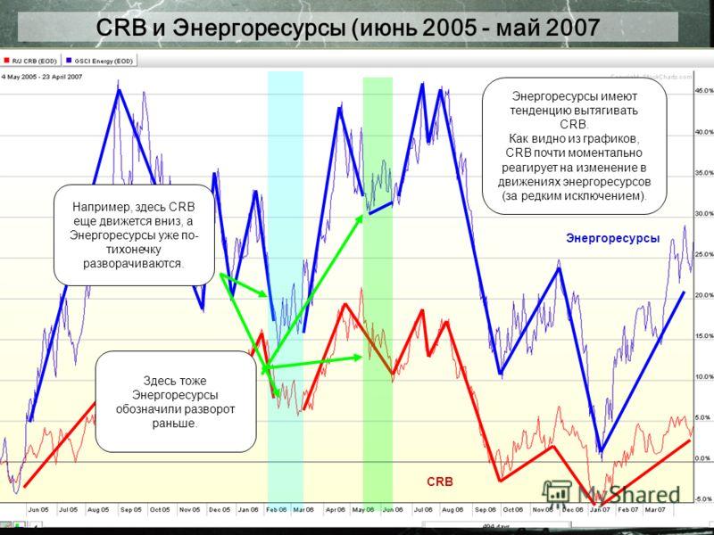 CRB и Энергоресурсы (июнь 2005 - май 2007 CRB Энергоресурсы Энергоресурсы имеют тенденцию вытягивать CRB. Как видно из графиков, CRB почти моментально реагирует на изменение в движениях энергоресурсов (за редким исключением). Например, здесь CRB еще