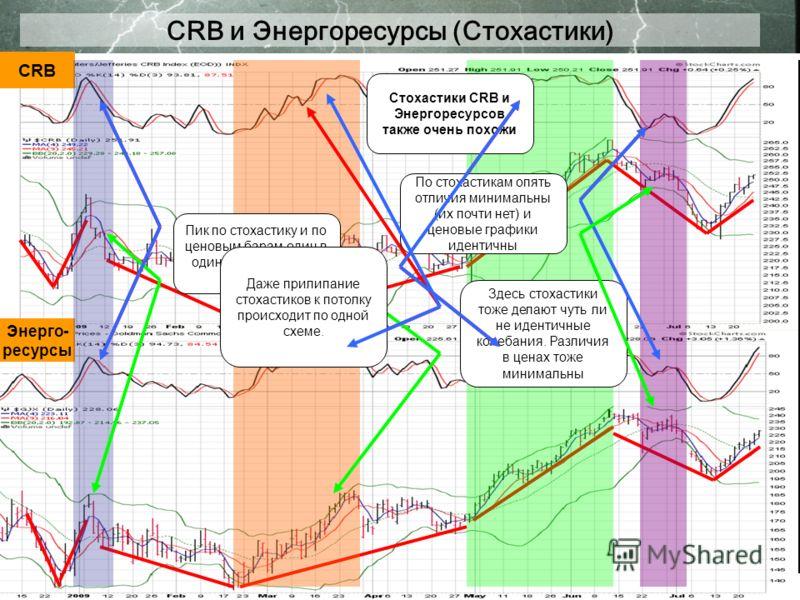 CRB и Энергоресурсы (Стохастики) CRB Энерго- ресурсы Стохастики CRB и Энергоресурсов также очень похожи Пик по стохастику и по ценовым барам один в один повторяют друг друга Здесь стохастики тоже делают чуть ли не идентичные колебания. Различия в цен
