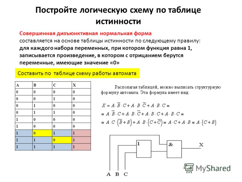 Законы логики Рассмотрим в качестве примера применения законов логики и правил алгебры логики преобразование логического выражения. Пусть нам необходимо упростить логическое выражение: (А & В) v (A & ¬В). Воспользуемся правилом дистрибутивности и вын