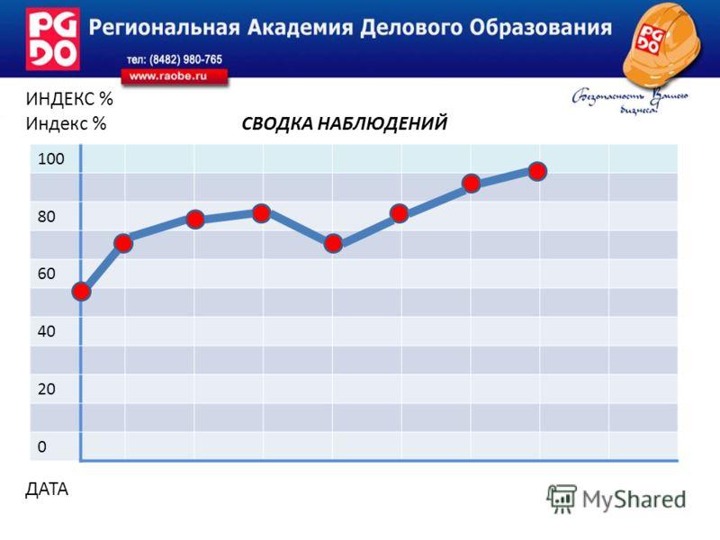 ИНДЕКС % Индекс % СВОДКА НАБЛЮДЕНИЙ ДАТА 100 80 60 40 20 0