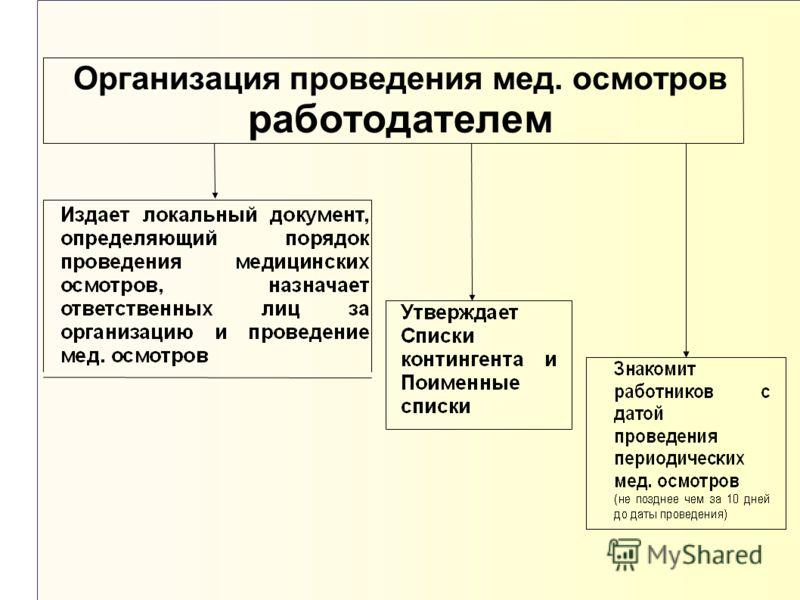 Организация проведения мед. осмотров работодателем