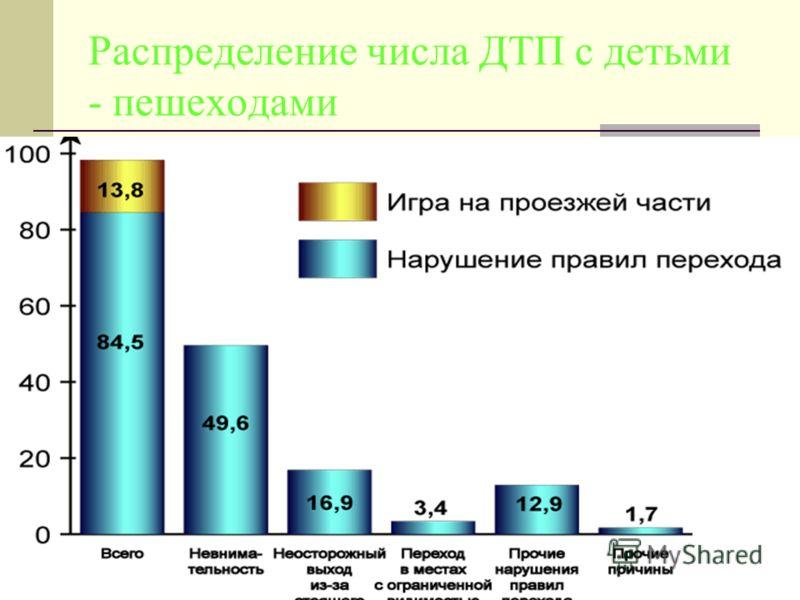 Распределение числа ДТП с детьми - пешеходами