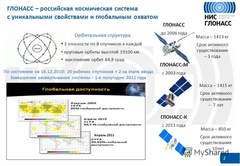 2 ГЛОНАСС – российская космическая система с уникальными свойствами и глобальным охватом Орбитальная структура 3 плоскости по 8 спутников в каждой круговые орбиты высотой 19100 км наклонение орбит 64,8 град По состоянию на 16.12.2010: 20 рабочих спут
