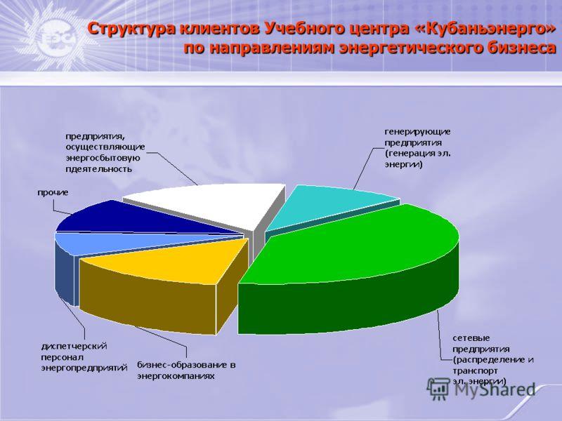 Структура клиентов Учебного центра «Кубаньэнерго» по направлениям энергетического бизнеса