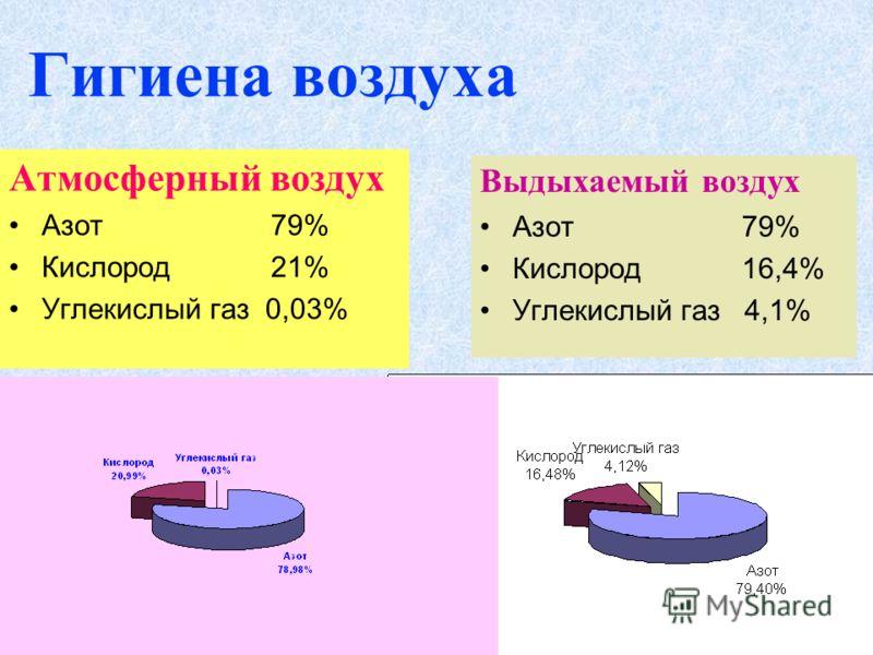Гигиена воздуха Атмосферный воздух Азот79% Кислород21% Углекислый газ 0,03% Выдыхаемый воздух Азот79% Кислород16,4% Углекислый газ 4,1%