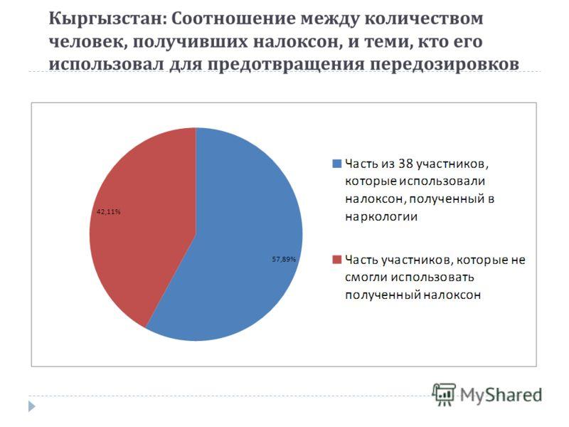 Кыргызстан : Соотношение между количеством человек, получивших налоксон, и теми, кто его использовал для предотвращения передозировков
